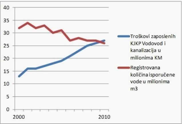 Zaposleni u KJKP Vodovod i kanalizacija