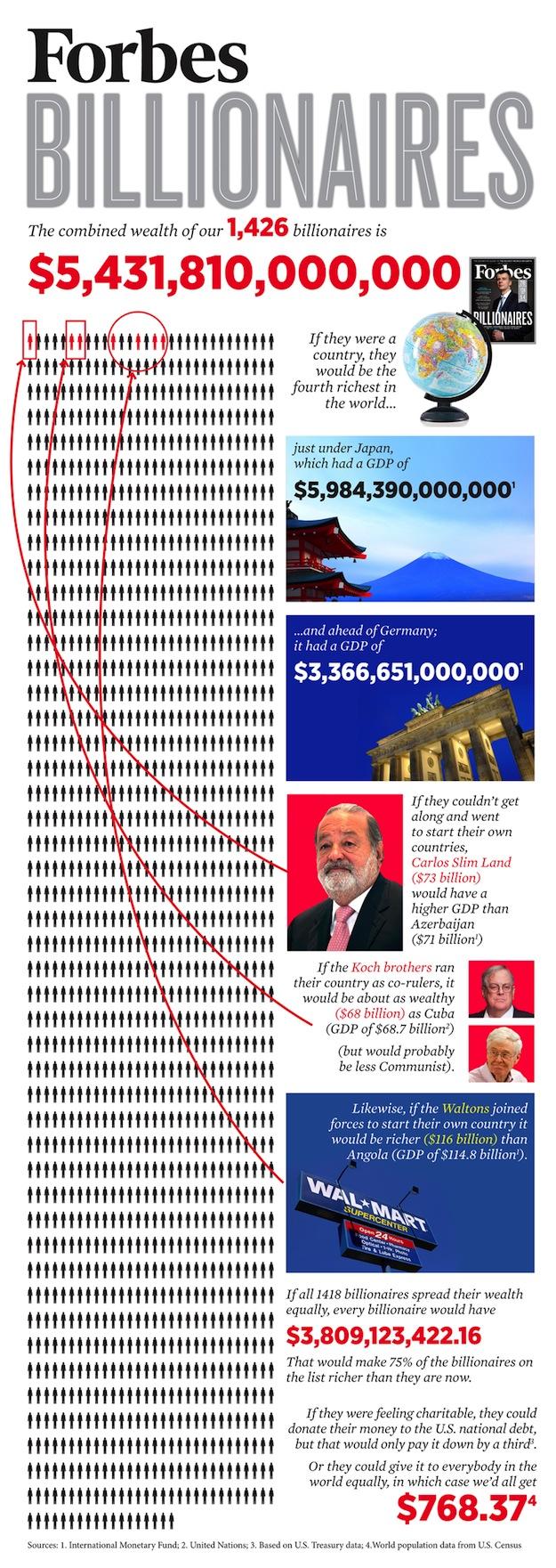Forbes bilioneri