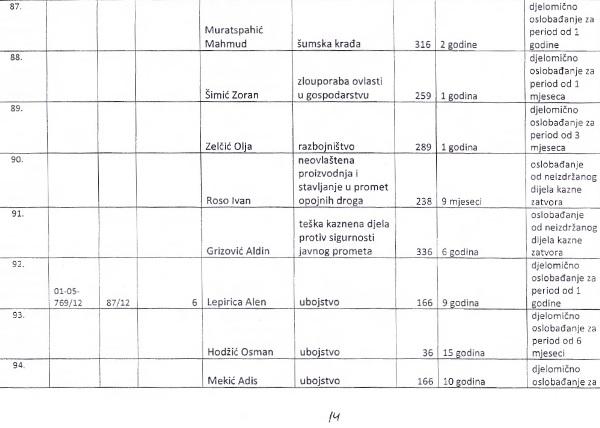 Spisak zatvorenika koje je pomilovao Ž.Budimir