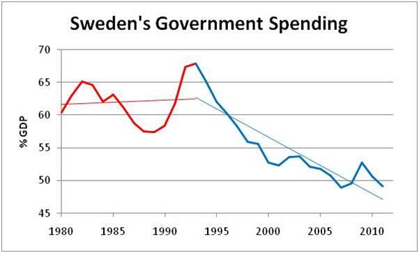 javna potošnja u švedskoj