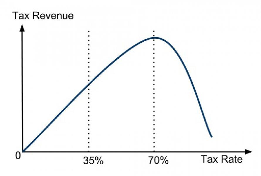 lafferova-krivulja