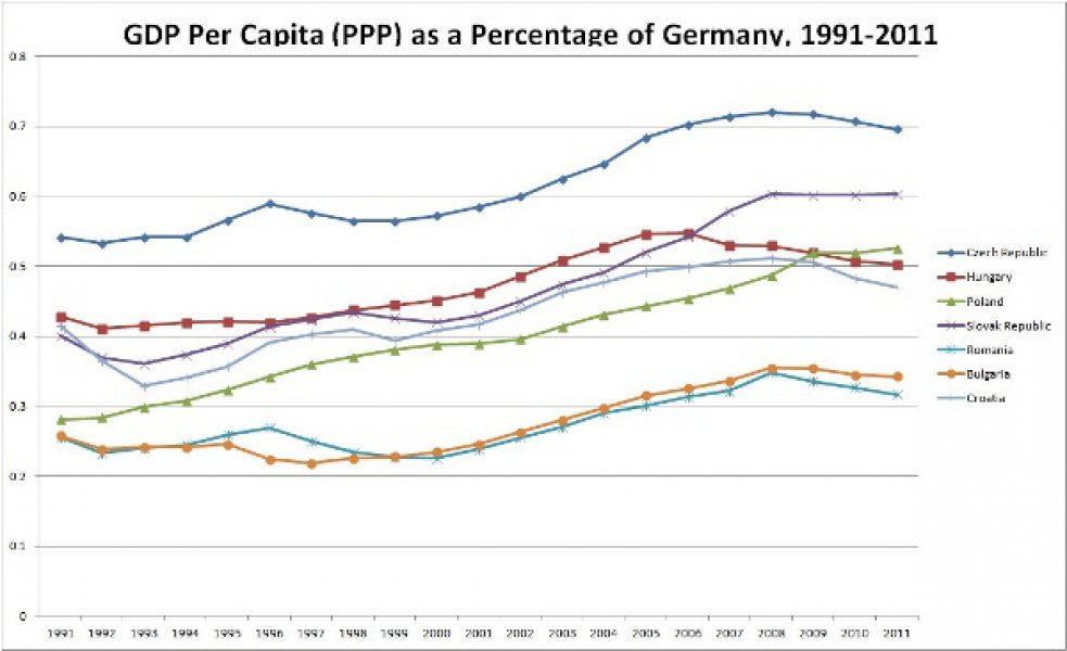 eastern-europe-gdp-ppp-per-capita