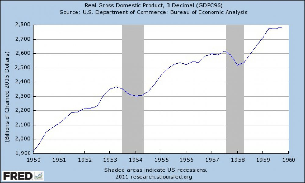 real-gdp-1950s