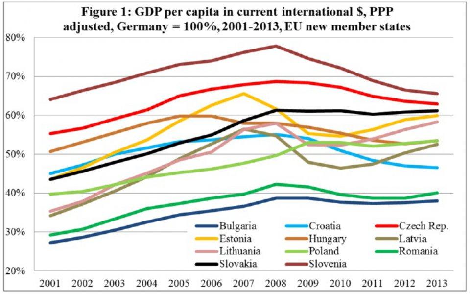 ekonomija-istocne-evrope