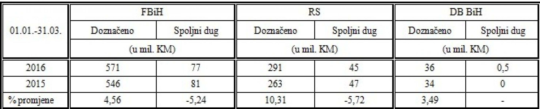 prihod-od-poreza-mart-2016