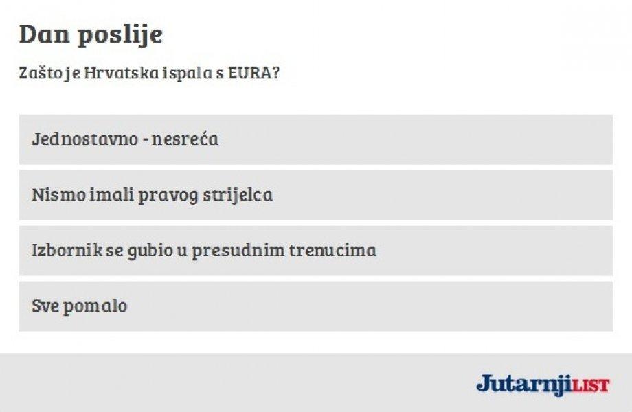 euro-2016-hrvatska-anketa