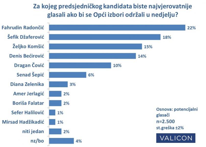 valicon-istrazivanje-opci-izbori-2018-kandidati