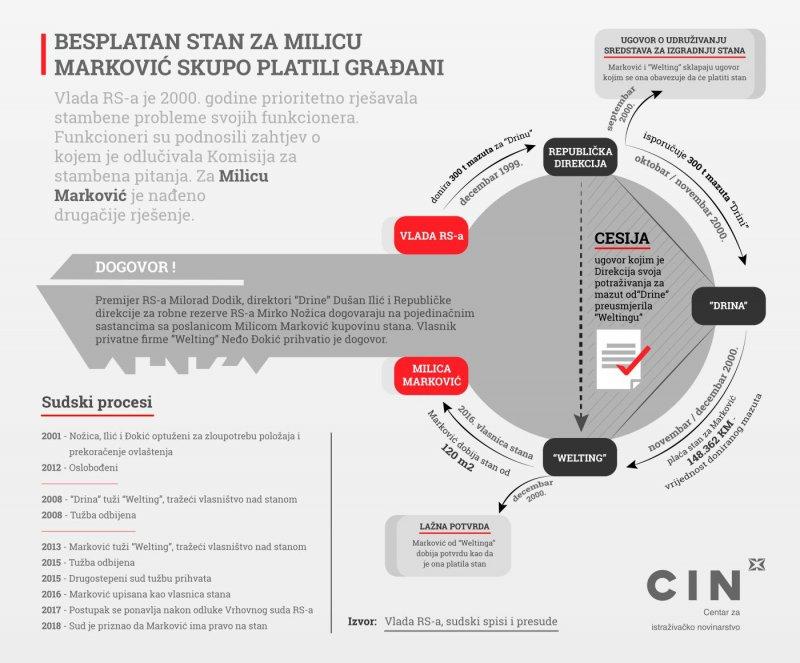 infografika-stanmilice-markovic