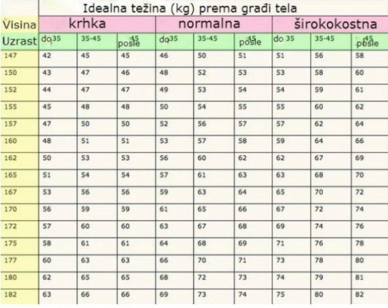 tezina-tabela