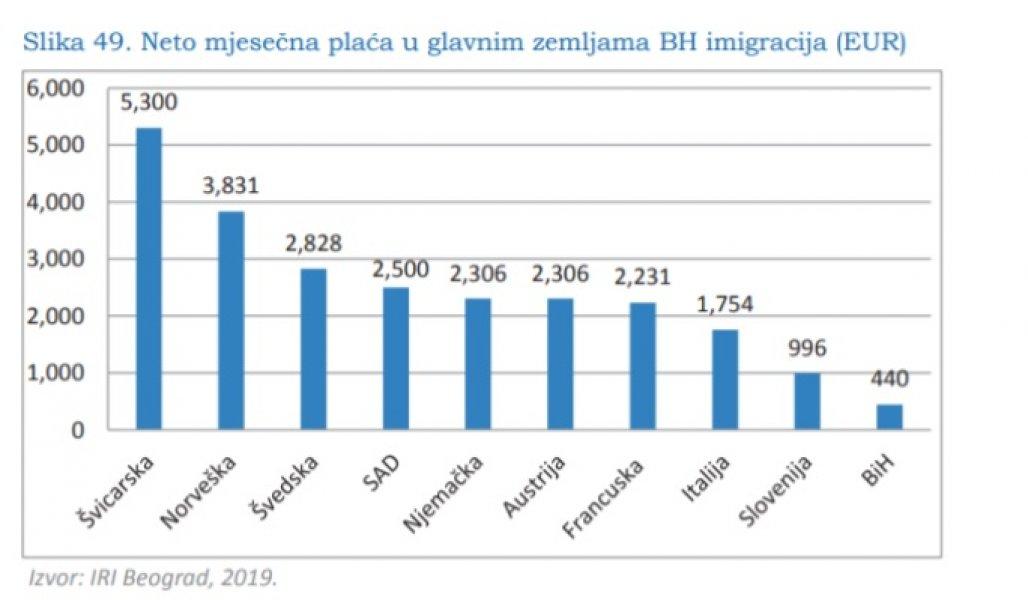 prosjecna-plata-evropa-i-bih