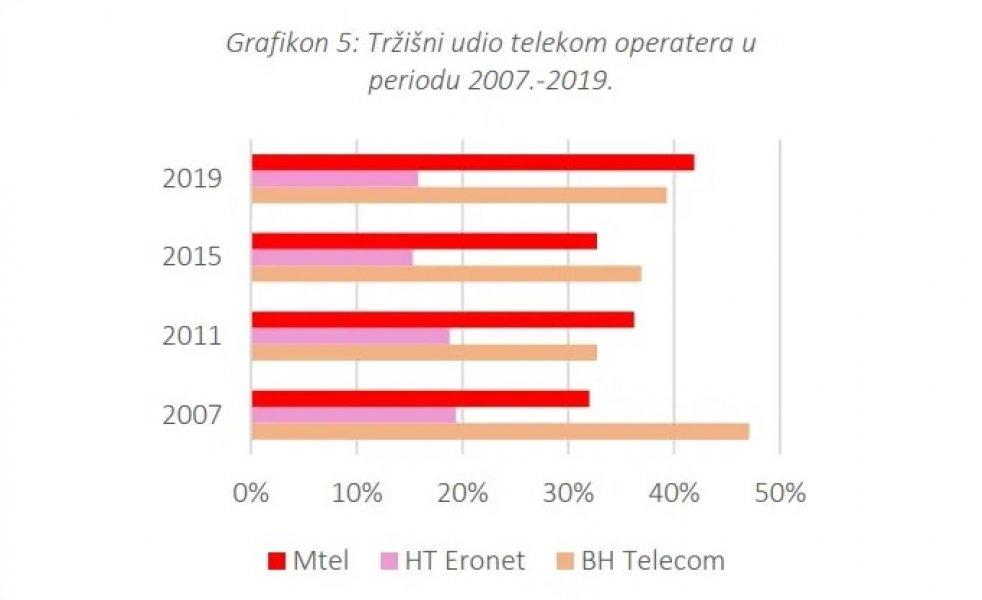 cpu-telecom-operateri1