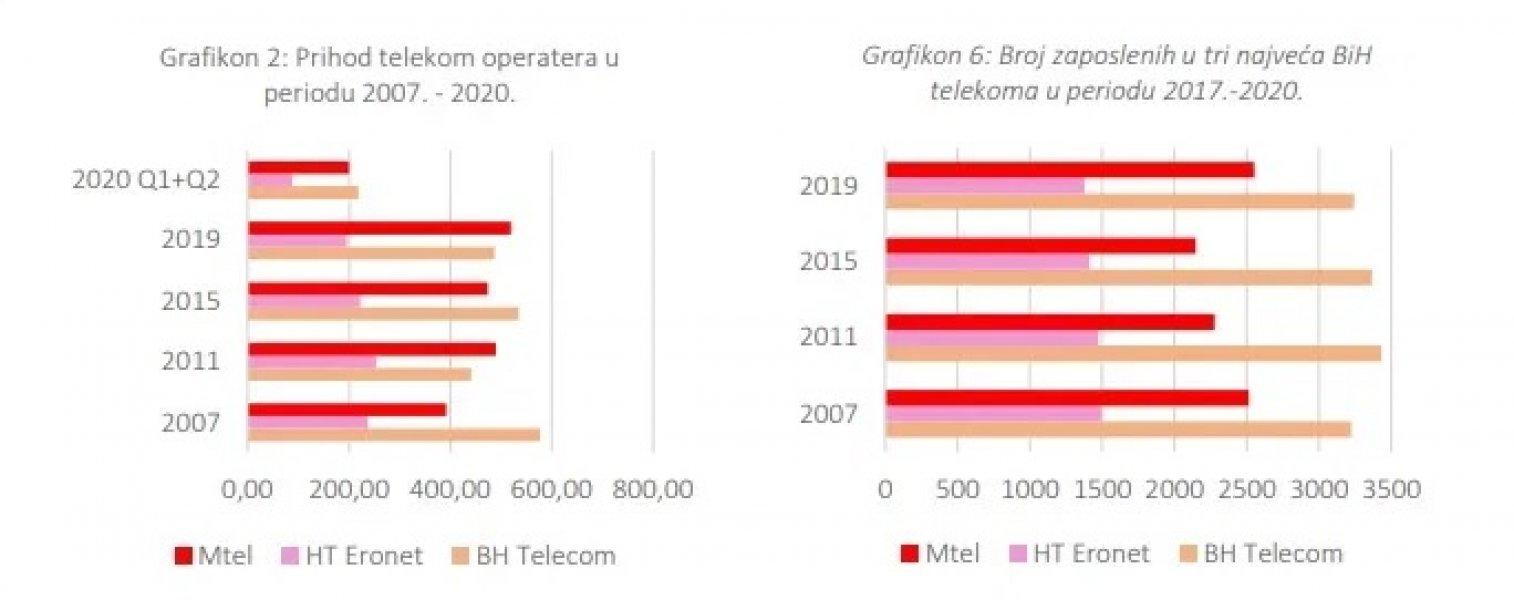 cpu-telecom-operateri2