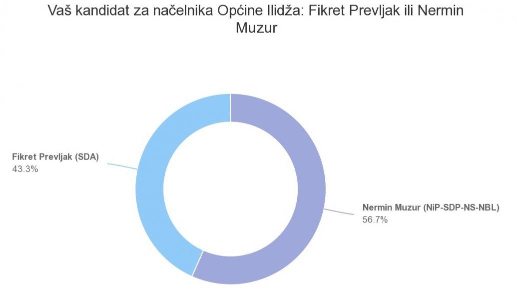 ilidza-grafika