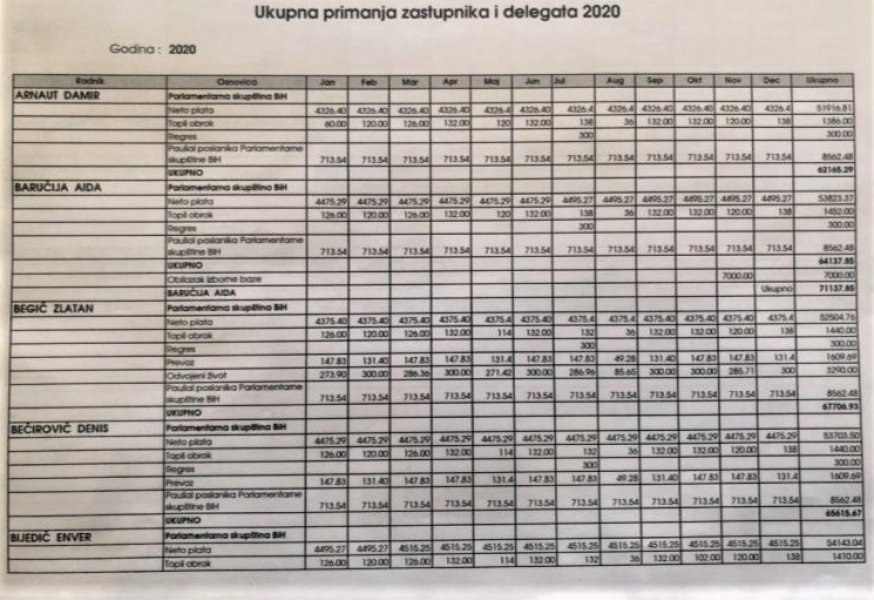 primanja-zastupnici-delegati-2020